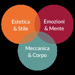 schema aree di formazione